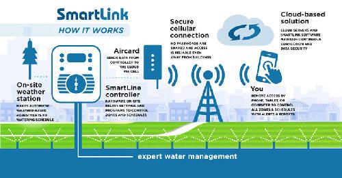 smartlink how it works
